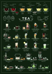 Plakat Tea - a Guide to Brew a Perfect Cup